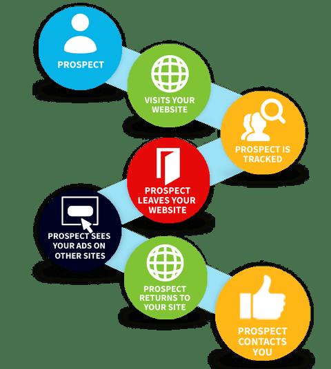 remarketing-graphic-process